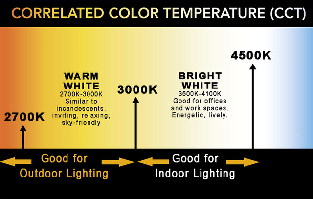 What Is Correlated Color Temperature Cct Fountain